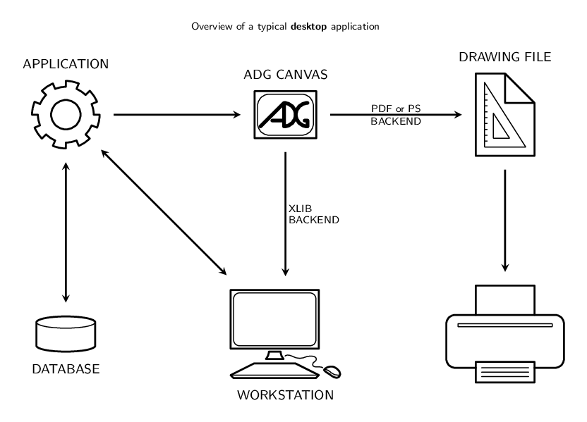 Overview of an ADG desktop program